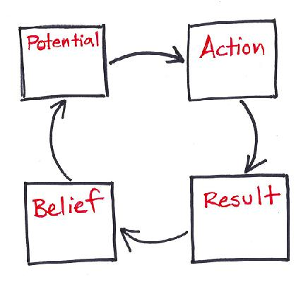 The cycle of Potential-Action-Result-Belief